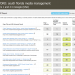 South Florida Media Management (Moz Keyword Report for Google)