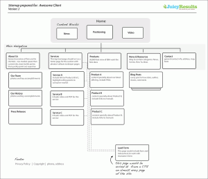 example of a sitemap for a website