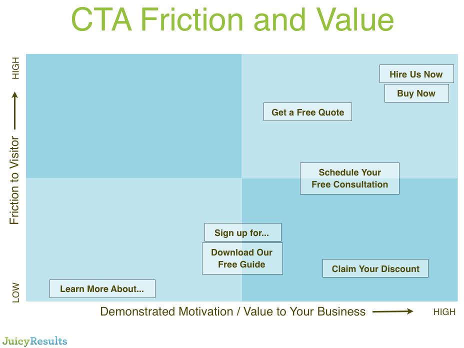 CTA Friction and Value