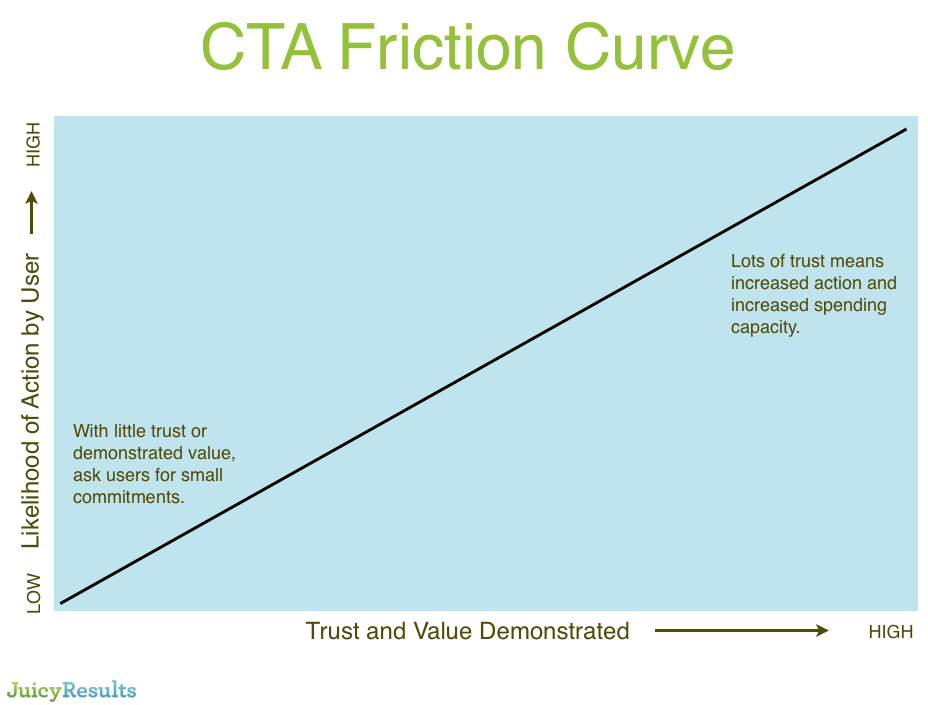 The Call-to-action Friction Curve